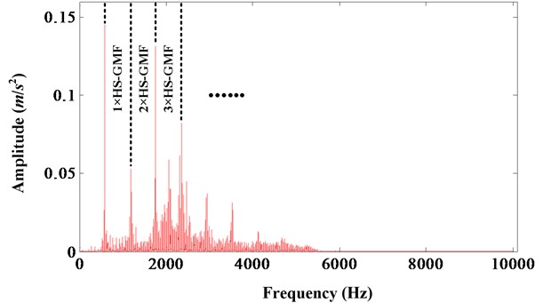 FFT spectrum of resampled signal of high speed shaft