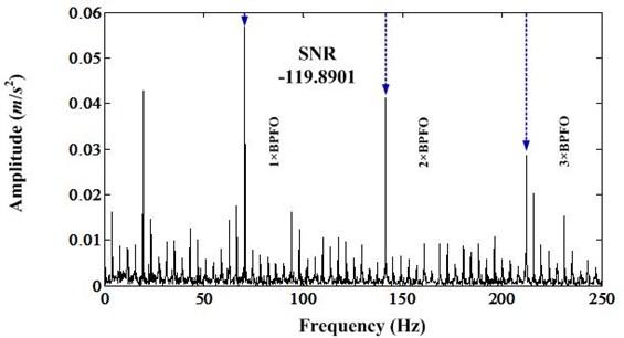 Envelope spectrum of band [1847.35-2412.25]