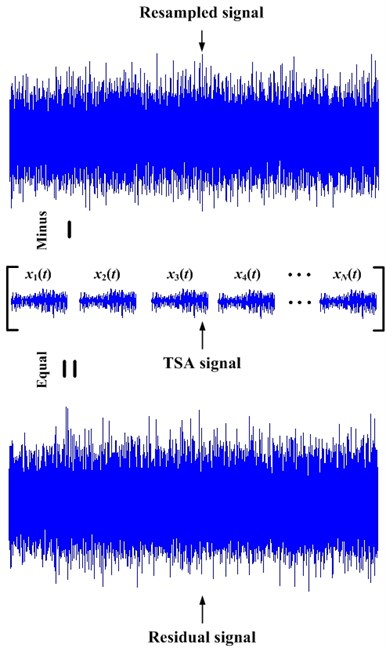 Explanation of the residual signal