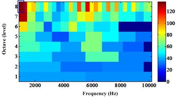 Optimal frequency band determined by traditional kurtogram