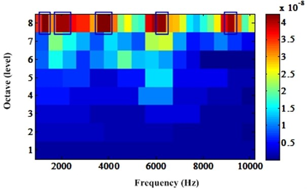 Optimal frequency band determined by new CK kurtogram