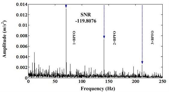 Envelope spectrum of band [1282.45-1564.90]