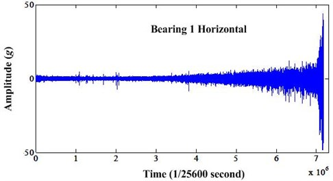 Vibration changing of bearing 1 depending of time