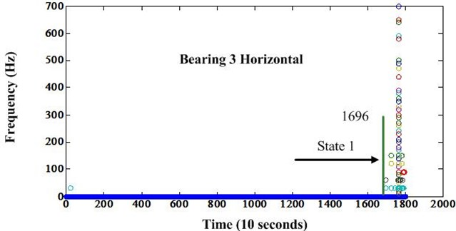Frequency variation of bearing 3 after envelope analysis