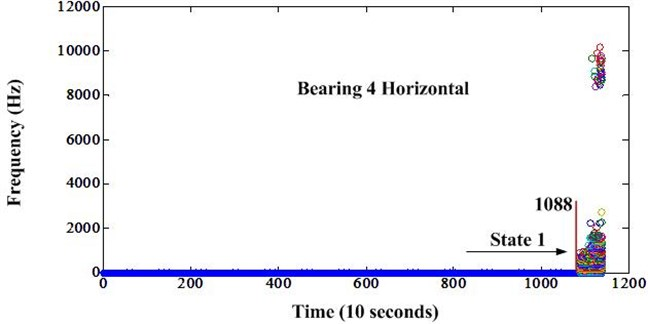 Frequency variation of bearing 4 after envelope analysis