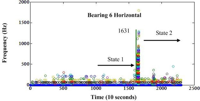 Frequency variation of bearing 6 after envelope analysis