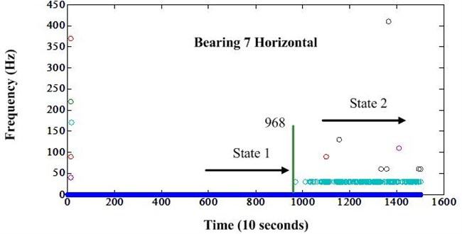 Frequency variation of bearing 7 after envelope analysis