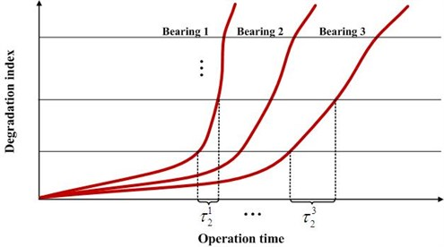 Schematic diagram of the degradation process of three bearings