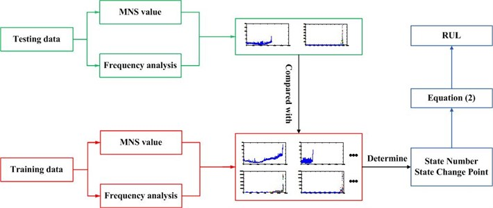 RUL prediction processes of proposed methods