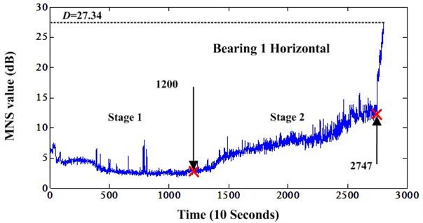 Horizontal MNS value of bearing 1