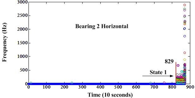 Frequency variation of bearing 2 after envelope analysis