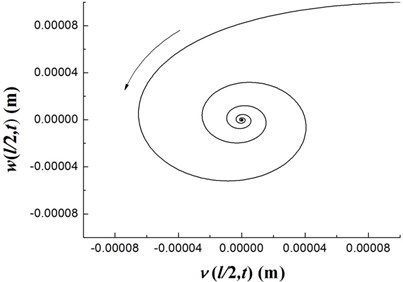 The time history of deflections and the trajectories of the geometric center of the rigid disk  (Ω=20 rpm)