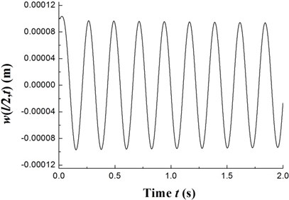 The time history of deflections and the trajectories of the geometric center of the rigid disk  (Ω=27.89 rpm)
