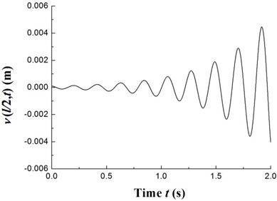 The time history of deflections and the trajectories of the geometric center of the rigid disk  (Ω=32.5 rpm)