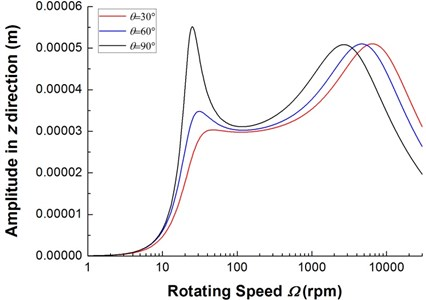 The frequency response of composite rotor with various internal damping