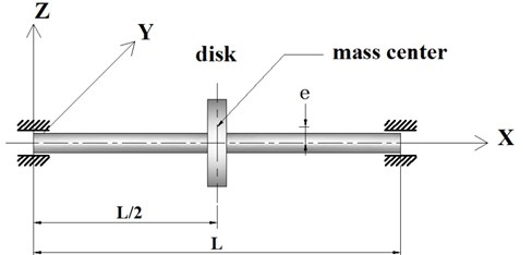 A composite shaft-rigid disk with rigid bearings