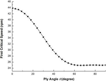 The variation of the first critical speed with ply angle