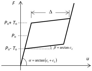 Rheological scheme of SMA restrainer a) and its hysteretic loop b)