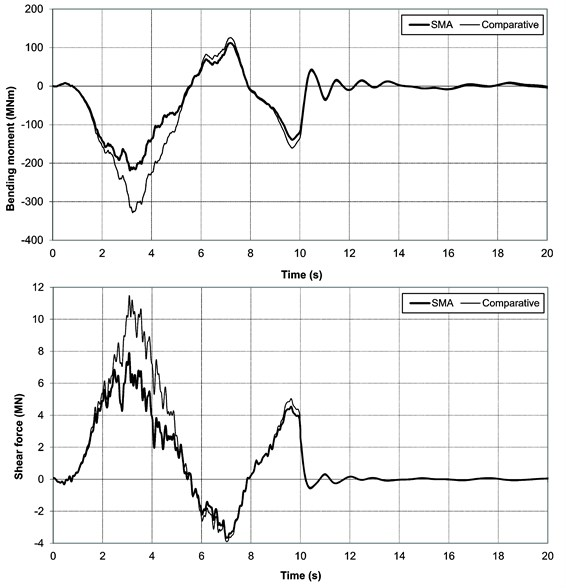 Time history graphs of bending moments and shear forces in pylon base