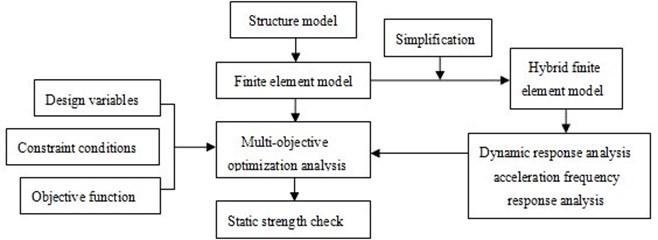 Optimization design flow of the car frame