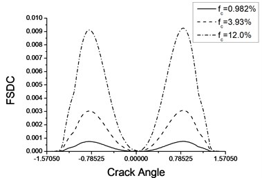 Variation of FSDC with crack angle for cantilever beam