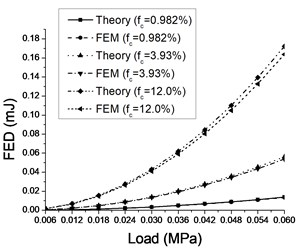 Comparisons of theoretical and numerical FEDs with various crack length (density) and load amplitude when cracks angle a) α=0 and b) α=π/4