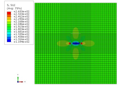 Mesh and shear stress in finite element unit cell model