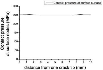 Normal contact pressure on crack surface (a=5mm)