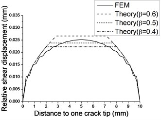 Relative shear displacement over crack surfaces (a=5mm)