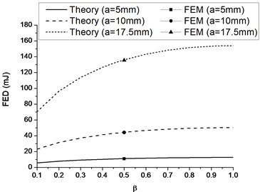 Variation of FEDs predicted with various β and crack length