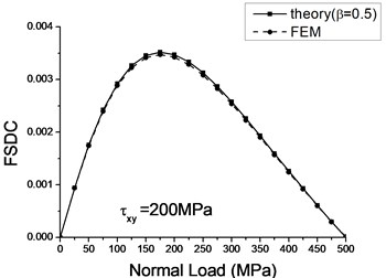Theoretical and numerical FSDCs with varied a) tangent load and b) normal load