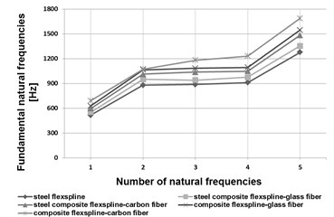 Fundamental natural frequencies of a flexspline