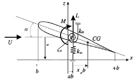2-DOF aeroelastic model [12]