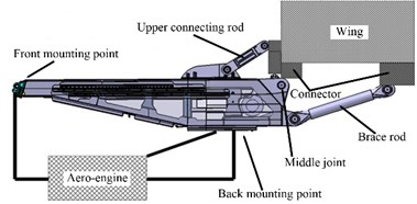 Aero-engine pylon structure of a certain aircraft