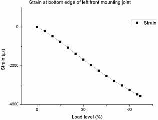 Strain-load curve at bottom edge  of left front mounting joint