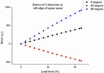 Strain-load curve at left edge of upper panel
