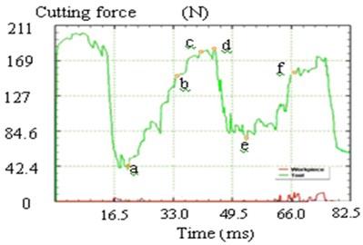 Cutting force simulation of saw chip development process
