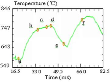 Cutting temperature simulation of saw chip development process