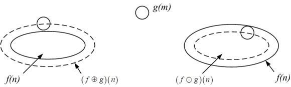 Diagram of dilation and erosion algorithm
