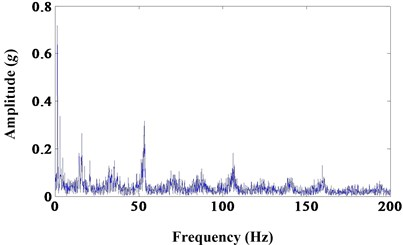 a) Results of morphological erosion; b) frequency spectrum