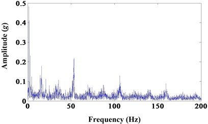 a) Results of morphological closing; b) frequency spectrum