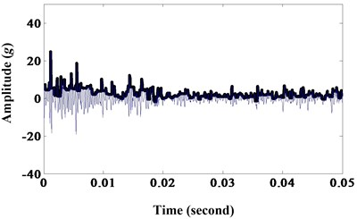 a) Results of morphological opening; b) frequency spectrum