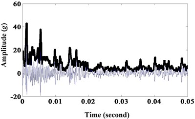 a) Results of morphological dilation-erosion gradient; b) frequency spectrum