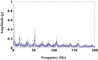 a) Results of morphological opening-closing gradient; b) frequency spectrum