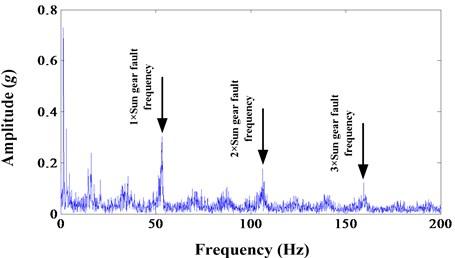 Envelope spectrum of sun gear wear fault