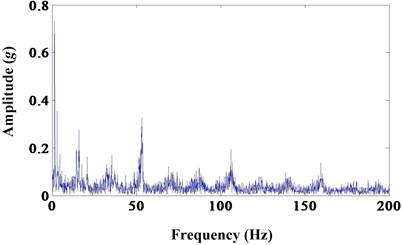 a) Results of morphological dilation; b) frequency spectrum