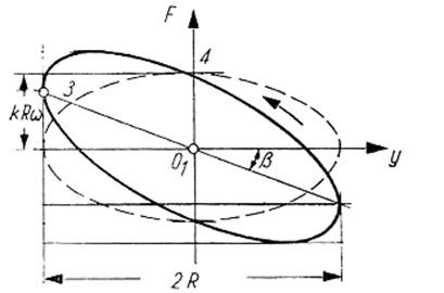 View of theoretical hysteresis loop (force vs. displacement diagram)