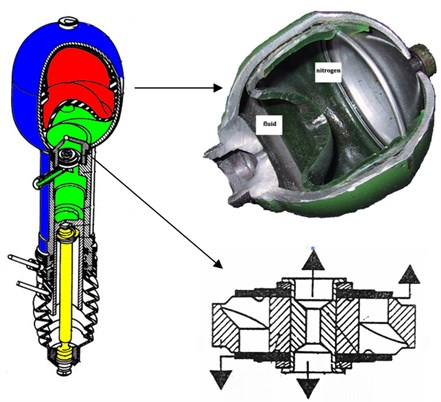 Hydropneumatic strut, sphere and dumper