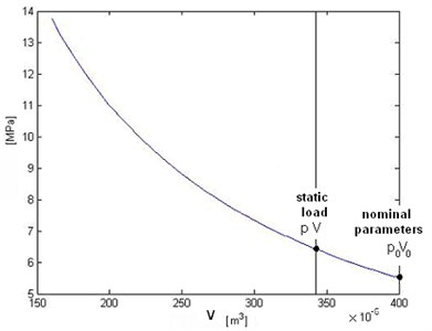 Hydropneumatic front BX sphere parameters – volume versus pressure (corresponding to static load) (piston area S= 380·10-6 [m2]; p0=5.5MPa; V0=400·10-6 [m3])
