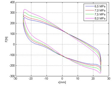Force versus displacement diagram and force versus velocity diagram (vmax=0.12 m/s) – different colors correspond to static load of hydropneumatic strut